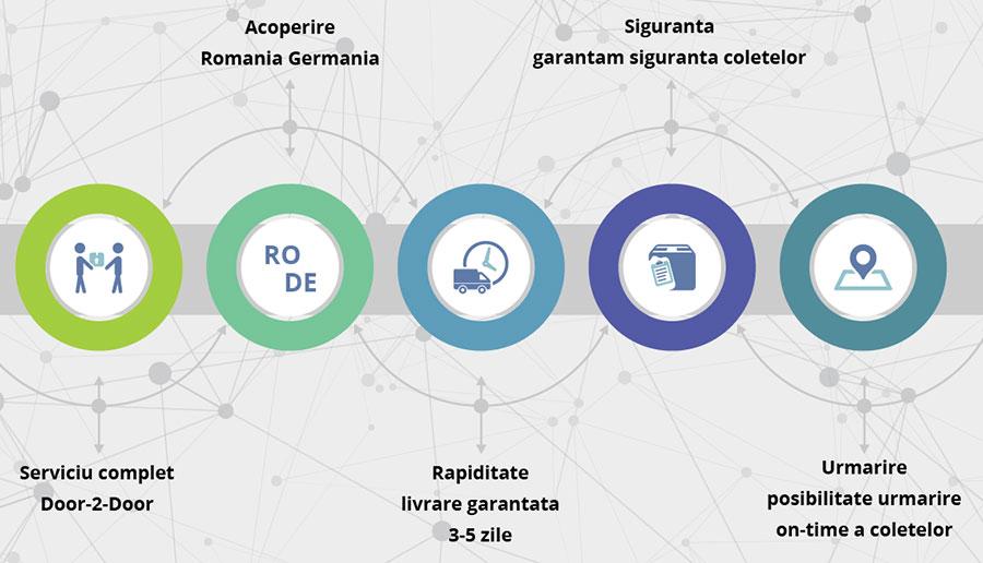 https://www.seoadwords.ro/transport-persoane-germania-romania-2019/ Transport Germania-Romania